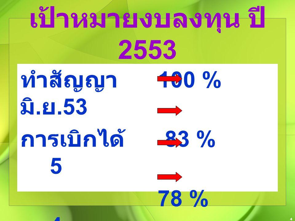 4 เป้าหมายงบลงทุน ปี 2553 ทำสัญญา 100 % มิ. ย.53 การเบิกได้ 83 % 5 78 % 4 75 % 3
