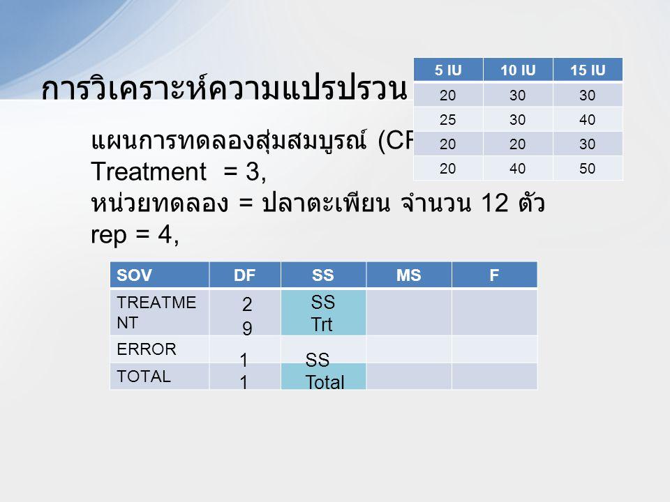 การวิเคราะห์ความแปรปรวน SOVDFSSMSF TREATME NT ERROR TOTAL แผนการทดลองสุ่มสมบูรณ์ (CRD) Treatment = 3, หน่วยทดลอง = ปลาตะเพียน จำนวน 12 ตัว rep = 4, 5