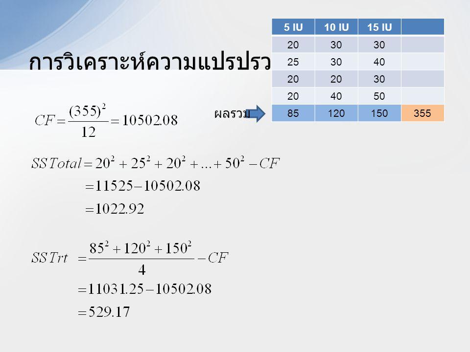 การวิเคราะห์ความแปรปรวน 5 IU10 IU15 IU 2030 253040 20 30 204050 85120150355 ผลรวม