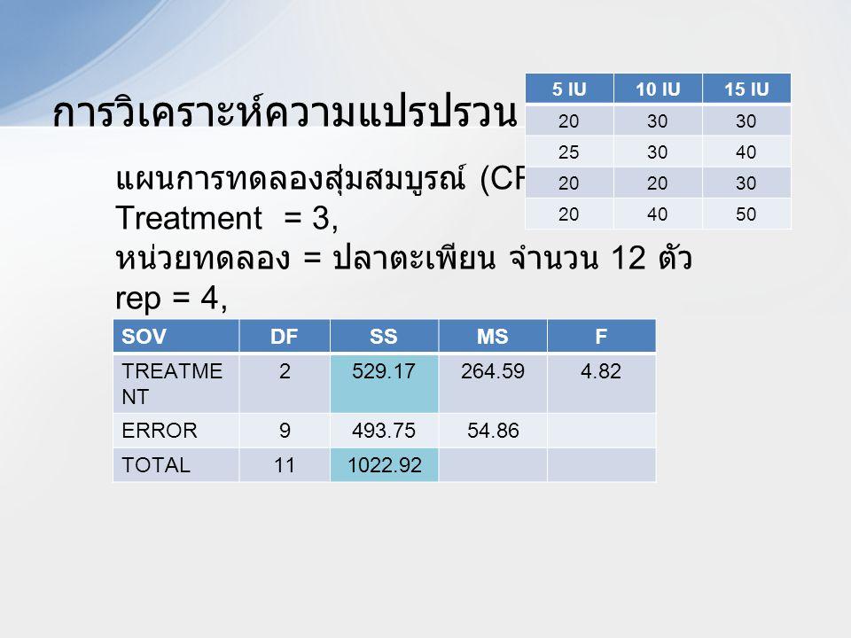 การวิเคราะห์ความแปรปรวน SOVDFSSMSF TREATME NT 2529.17264.594.82 ERROR9493.7554.86 TOTAL111022.92 แผนการทดลองสุ่มสมบูรณ์ (CRD) Treatment = 3, หน่วยทดลอ