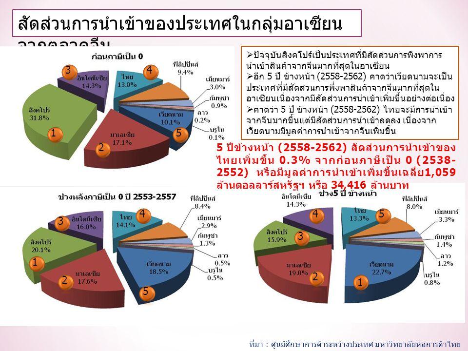สัดส่วนการนำเข้าของประเทศในกลุ่มอาเซียน จากตลาดจีน 1 2 34 5 1 2 3 4 5 1 2 3 45  ปัจจุบันสิงคโปร์เป็นประเทศที่มีสัดส่วนการพึงพาการ นำเข้าสินค้าจากจีนมากที่สุดในอาเซียน  อีก 5 ปี ข้างหน้า (2558-2562) คาดว่าเวียดนามจะเป็น ประเทศที่มีสัดส่วนการพึ่งพาสินค้าจากจีนมากที่สุดใน อาเซียนเนื่องจากมีสัดส่วนการนำเข้าเพิ่มขึ้นอย่างต่อเนื่อง  คาดว่า 5 ปี ข้างหน้า (2558-2562) ไทยจะมีการนำเข้า จากจีนมากขึ้นแต่มีสัดส่วนการนำเข้าลดลง เนื่องจาก เวียดนามมีมูลค่าการนำเข้าจากจีนเพิ่มขึ้น 5 ปีข้างหน้า (2558-2562) สัดส่วนการนำเข้าของ ไทยเพิ่มขึ้น 0.3% จากก่อนภาษีเป็น 0 (2538- 2552) หรือมีมูลค่าการนำเข้าเพิ่มขึ้นเฉลี่ย1,059 ล้านดอลลาร์สหรัฐฯ หรือ 34,416 ล้านบาท ที่มา : ศูนย์ศึกษาการค้าระหว่างประเทศ มหาวิทยาลัยหอการค้าไทย