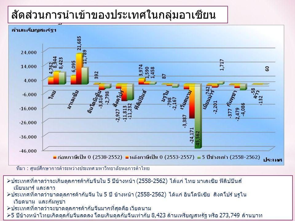 สัดส่วนการนำเข้าของประเทศในกลุ่มอาเซียน จากตลาดจีน  ประเทศที่คาดว่าจะเกินดุลการค้ากับจีนใน 5 ปีข้างหน้า (2558-2562) ได้แก่ ไทย มาเลเซีย ฟิลิปปินส์ เมียนมาร์ และลาว  ประเทศที่คาดว่าขาดดุลการค้ากับจีน ใน 5 ปี ข้างหน้า (2558-2562) ได้แก่ อินโดนีเซีย สิงคโปร์ บรูไน เวียดนาม และกัมพูชา  ประเทศที่คาดว่าจะขาดดุลการค้ากับจีนมากที่สุดคือ เวียดนาม  5 ปีข้างหน้าไทยเกิดดุลกับจีนลดลง โดยเกินดุลกับจีนเท่ากับ 8,423 ล้านเหรียญสหรัฐ หรือ 273,749 ล้านบาท ที่มา : ศูนย์ศึกษาการค้าระหว่างประเทศ มหาวิทยาลัยหอการค้าไทย
