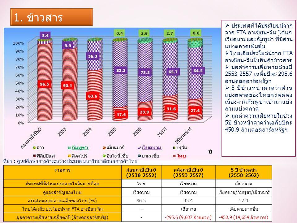 รายการก่อนภาษีเป็น 0 (2538-2552) หลังภาษีเป็น 0 (2553-2557) 5 ปี ข้างหน้า (2558-2562) ประเทศที่มีส่วนแบ่งตลาดไนจีนมากที่สุดไทยเวียดนาม คู่แข่งสำคัญของไทยเวียดนาม เวียดนาม/กัมพูชา/เมียนมาร์ สรุปส่วนแบ่งตลาดเฉลี่ยของไทย (%)96.545.427.4 ไทยได้/เสีย ประโยชน์จาก FTA อาเซียน-จีน-เสียหายเสียหายมากขึ้น มูลค่าความเสียหายเฉลี่ยต่อปี (ล้านดอลลาร์สหรัฐ)--295.6 (9,607 ล้านบาท)-450.9 (14,654 ล้านบาท)  ประเทศที่ได้ประโยชน์จาก จาก FTA อาเซียน-จีน ได้แก่ เวียดนามและกัมพูชา ที่มีส่วน แบ่งตลาดเพิ่มขึ้น  ไทยเสียประโยชน์จาก FTA อาเซียน-จีนในสินค้าข้าวสาร  มูลค่าความเสียหายช่วงปี 2553-2557 เฉลี่ยปีละ 295.6 ล้านดอลลาร์สหรัฐฯ  5 ปีข้างหน้าคาดว่าส่วน แบ่งตลาดของไทยจะลดลง เนื่องจากกัมพูชาเข้ามาแย่ง ส่วนแบ่งตลาด  มูลค่าความเสียหายในช่วง 5ปี ข้างหน้าคาดว่าเฉลี่ยปีละ 450.9 ล้านดอลลาร์สหรัฐฯ ที่มา : ศูนย์ศึกษาการค้าระหว่างประเทศ มหาวิทยาลัยหอการค้าไทย