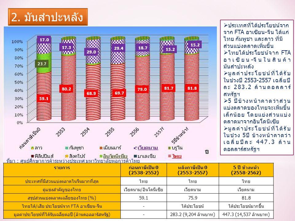 รายการก่อนภาษีเป็น 0 (2538-2552) หลังภาษีเป็น 0 (2553-2557) 5 ปี ข้างหน้า (2558-2562) ประเทศที่มีส่วนแบ่งตลาดไนจีนมากที่สุดไทย คู่แข่งสำคัญของไทยเวียดนาม/อินโดนีเซียเวียดนาม สรุปส่วนแบ่งตลาดเฉลี่ยของไทย (%)59.175.981.8 ไทยได้/เสีย ประโยชน์จาก FTA อาเซียน-จีน-ได้ประโยชน์ได้ประโยชน์มากขึ้น มูลค่าประโยชน์ที่ได้รับเฉลี่ยต่อปี (ล้านดอลลาร์สหรัฐ)-283.2 (9,204 ล้านบาท)447.3 (14,537 ล้านบาท)  ประเทศที่ได้ประโยชน์จาก จาก FTA อาเซียน-จีน ได้แก่ ไทย กัมพูชา และลาว ที่มี ส่วนแบ่งตลาดเพิ่มขึ้น  ไทยได้ประโยชน์จาก FTA อาเซียน-จีนในสินค้า มันสำปะหลัง  มูลค่าประโยชน์ที่ได้รับ ในช่วงปี 2553-2557 เฉลี่ยปี ละ 283.2 ล้านดอลลาร์ สหรัฐฯ  5 ปีข้างหน้าคาดว่าส่วน แบ่งตลาดของไทยจะเพิ่มขึ้น เล็กน้อย โดยแย่งส่วนแบ่ง ตลาดมาจากอินโดนีเซีย  มูลค่าประโยชน์ที่ได้รับ ในช่วง 5ปี ข้างหน้าคาดว่า เฉลี่ยปีละ 447.3 ล้าน ดอลลาร์สหรัฐฯ ที่มา : ศูนย์ศึกษาการค้าระหว่างประเทศ มหาวิทยาลัยหอการค้าไทย