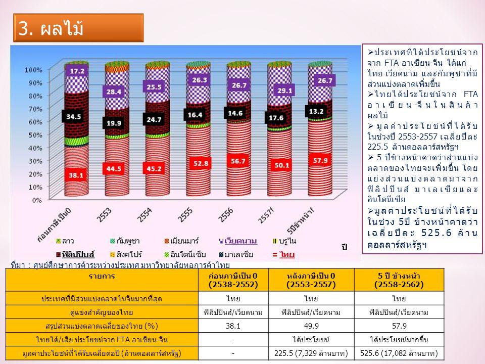 รายการก่อนภาษีเป็น 0 (2538-2552) หลังภาษีเป็น 0 (2553-2557) 5 ปี ข้างหน้า (2558-2562) ประเทศที่มีส่วนแบ่งตลาดไนจีนมากที่สุดไทย คู่แข่งสำคัญของไทยฟิลิปปินส์/เวียดนาม สรุปส่วนแบ่งตลาดเฉลี่ยของไทย (%)38.149.957.9 ไทยได้/เสีย ประโยชน์จาก FTA อาเซียน-จีน-ได้ประโยชน์ได้ประโยชน์มากขึ้น มูลค่าประโยชน์ที่ได้รับเฉลี่ยต่อปี (ล้านดอลลาร์สหรัฐ)-225.5 (7,329 ล้านบาท)525.6 (17,082 ล้านบาท)  ประเทศที่ได้ประโยชน์จาก จาก FTA อาเซียน-จีน ได้แก่ ไทย เวียดนาม และกัมพูชาที่มี ส่วนแบ่งตลาดเพิ่มขึ้น  ไทยได้ประโยชน์จาก FTA อาเซียน-จีนในสินค้า ผลไม้  มูลค่าประโยชน์ที่ได้รับ ในช่วงปี 2553-2557 เฉลี่ยปีละ 225.5 ล้านดอลลาร์สหรัฐฯ  5 ปีข้างหน้าคาดว่าส่วนแบ่ง ตลาดของไทยจะเพิ่มขึ้น โดย แย่งส่วนแบ่งตลาดมาจาก ฟิลิปปินส์ มาเลเซียและ อินโดนีเซีย  มูลค่าประโยชน์ที่ได้รับ ในช่วง 5ปี ข้างหน้าคาดว่า เฉลี่ยปีละ 525.6 ล้าน ดอลลาร์สหรัฐฯ ที่มา : ศูนย์ศึกษาการค้าระหว่างประเทศ มหาวิทยาลัยหอการค้าไทย