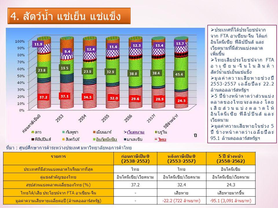 รายการก่อนภาษีเป็น 0 (2538-2552) หลังภาษีเป็น 0 (2553-2557) 5 ปี ข้างหน้า (2558-2562) ประเทศที่มีส่วนแบ่งตลาดไนจีนมากที่สุดไทย อินโดนีเซีย คู่แข่งสำคัญของไทยอินโดนีเซีย/เวียดนาม สรุปส่วนแบ่งตลาดเฉลี่ยของไทย (%)37.232.424.3 ไทยได้/เสีย ประโยชน์จาก FTA อาเซียน-จีน-เสียหายเสียหายมากขึ้น มูลค่าความเสียหายเฉลี่ยต่อปี (ล้านดอลลาร์สหรัฐ)--22.2 (722 ล้านบาท)-95.1 (3,091 ล้านบาท)  ประเทศที่ได้ประโยชน์จาก จาก FTA อาเซียน-จีน ได้แก่ อินโดนีเซีย ฟิลิปปินส์ และ เวียดนามที่มีส่วนแบ่งตลาด เพิ่มขึ้น  ไทยเสียประโยชน์จาก FTA อาเซียน-จีนในสินค้า สัตว์น้ำแช่เย็นแช่แข็ง  มูลค่าความเสียหายช่วงปี 2553-2557 เฉลี่ยปีละ 22.2 ล้านดอลลาร์สหรัฐฯ  5 ปีข้างหน้าคาดว่าส่วนแบ่ง ตลาดของไทยจะลดลง โดย เสียส่วนแบ่งตลาดให้ อินโดนีเซีย ฟิลิปปินส์ และ เวียดนาม  มูลค่าความเสียหายในช่วง 5 ปี ข้างหน้าคาดว่าเฉลี่ยปีละ 95.1 ล้านดอลลาร์สหรัฐฯ ที่มา : ศูนย์ศึกษาการค้าระหว่างประเทศ มหาวิทยาลัยหอการค้าไทย