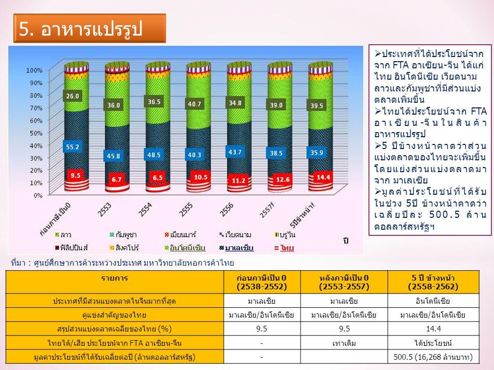 รายการก่อนภาษีเป็น 0 (2538-2552) หลังภาษีเป็น 0 (2553-2557) 5 ปี ข้างหน้า (2558-2562) ประเทศที่มีส่วนแบ่งตลาดไนจีนมากที่สุดมาเลเซีย อินโดนีเซีย คู่แข่งสำคัญของไทยมาเลเซีย/อินโดนีเซีย สรุปส่วนแบ่งตลาดเฉลี่ยของไทย (%)9.5 14.4 ไทยได้/เสีย ประโยชน์จาก FTA อาเซียน-จีน-เท่าเดิมได้ประโยชน์ มูลค่าประโยชน์ที่ได้รับเฉลี่ยต่อปี (ล้านดอลลาร์สหรัฐ)-500.5 (16,268 ล้านบาท)  ประเทศที่ได้ประโยชน์จาก จาก FTA อาเซียน-จีน ได้แก่ ไทย อินโดนีเซีย เวียดนาม ลาวและกัมพูชาที่มีส่วนแบ่ง ตลาดเพิ่มขึ้น  ไทยได้ประโยชน์จาก FTA อาเซียน-จีนในสินค้า อาหารแปรรูป  5 ปีข้างหน้าคาดว่าส่วน แบ่งตลาดของไทยจะเพิ่มขึ้น โดยแย่งส่วนแบ่งตลาดมา จาก มาเลเซีย  มูลค่าประโยชน์ที่ได้รับ ในช่วง 5ปี ข้างหน้าคาดว่า เฉลี่ยปีละ 500.5 ล้าน ดอลลาร์สหรัฐฯ ที่มา : ศูนย์ศึกษาการค้าระหว่างประเทศ มหาวิทยาลัยหอการค้าไทย