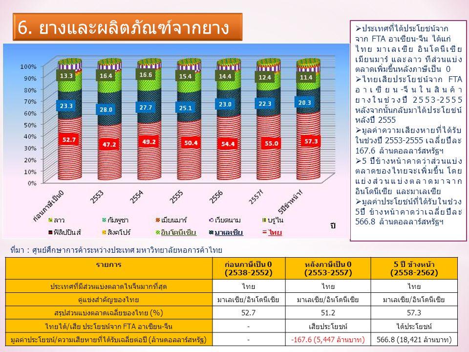 รายการก่อนภาษีเป็น 0 (2538-2552) หลังภาษีเป็น 0 (2553-2557) 5 ปี ข้างหน้า (2558-2562) ประเทศที่มีส่วนแบ่งตลาดไนจีนมากที่สุดไทย คู่แข่งสำคัญของไทยมาเลเซีย/อินโดนีเซีย สรุปส่วนแบ่งตลาดเฉลี่ยของไทย (%)52.751.257.3 ไทยได้/เสีย ประโยชน์จาก FTA อาเซียน-จีน-เสียประโยชน์ได้ประโยชน์ มูลค่าประโยชน์/ความเสียหายที่ได้รับเฉลี่ยต่อปี (ล้านดอลลาร์สหรัฐ)--167.6 (5,447 ล้านบาท)566.8 (18,421 ล้านบาท)  ประเทศที่ได้ประโยชน์จาก จาก FTA อาเซียน-จีน ได้แก่ ไทย มาเลเซีย อินโดนีเซีย เมียนมาร์ และลาว ทีส่วนแบ่ง ตลาดเพิ่มขึ้นหลังภาษีเป็น 0  ไทยเสียประโยชน์จาก FTA อาเซียน-จีนในสินค้า ยางในช่วงปี 2553-2555 หลังจากนั้นกลับมาได้ประโยชน์ หลังปี 2555  มูลค่าความเสียงหายที่ได้รับ ในช่วงปี 2553-2555 เฉลี่ยปีละ 167.6 ล้านดอลลาร์สหรัฐฯ  5 ปีข้างหน้าคาดว่าส่วนแบ่ง ตลาดของไทยจะเพิ่มขึ้น โดย แย่งส่วนแบ่งตลาดมาจาก อินโดนีเซีย และมาเลเซีย  มูลค่าประโยชน์ที่ได้รับในช่วง 5ปี ข้างหน้าคาดว่าเฉลี่ยปีละ 566.8 ล้านดอลลาร์สหรัฐฯ ที่มา : ศูนย์ศึกษาการค้าระหว่างประเทศ มหาวิทยาลัยหอการค้าไทย