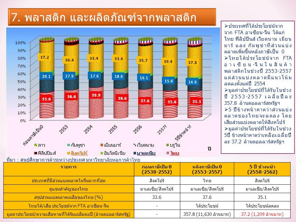รายการก่อนภาษีเป็น 0 (2538-2552) หลังภาษีเป็น 0 (2553-2557) 5 ปี ข้างหน้า (2558-2562) ประเทศที่มีส่วนแบ่งตลาดไนจีนมากที่สุดสิงคโปร์ไทยสิงคโปร์ คู่แข่งสำคัญของไทยมาเลเซีย/สิงคโปร์ สรุปส่วนแบ่งตลาดเฉลี่ยของไทย (%)33.637.635.1 ไทยได้/เสีย ประโยชน์จาก FTA อาเซียน-จีน-ได้ประโยชน์ได้ประโยชน์ลดลง มูลค่าประโยชน์/ความเสียหายที่ได้รับเฉลี่ยต่อปี (ล้านดอลลาร์สหรัฐ)-357.8 (11,630 ล้านบาท)37.2 (1,209 ล้านบาท)  ประเทศที่ได้ประโยชน์จาก จาก FTA อาเซียน-จีน ได้แก่ ไทย ฟิลิปปินส์ เวียดนาม เมียน มาร์ และ กัมพูชาทีส่วนแบ่ง ตลาดเพิ่มขึ้นหลังภาษีเป็น 0  ไทยได้ประโยชน์จาก FTA อาเซียน-จีนในสินค้า พลาสติกในช่วงปี 2553-2557 แต่ส่วนแบ่งตลาดมีแนวโน้ม ลดลงตั้งแต่ปี 2554  มูลค่าประโยชน์ที่ได้รับในช่วง ปี 2553-2557 เฉลี่ยปีละ 357.8 ล้านดอลลาร์สหรัฐฯ  5 ปีข้างหน้าคาดว่าส่วนแบ่ง ตลาดของไทยจะลดลง โดย เสียส่วนแบ่งตลาดให้สิงคโปร์  มูลค่าประโยชน์ที่ได้รับในช่วง 5ปี ข้างหน้าคาดว่าเหลือเฉลี่ยปี ละ 37.2 ล้านดอลลาร์สหรัฐฯ ที่มา : ศูนย์ศึกษาการค้าระหว่างประเทศ มหาวิทยาลัยหอการค้าไทย