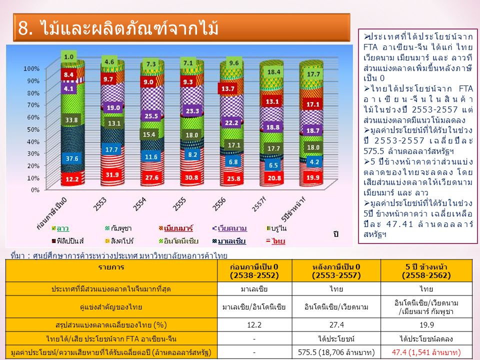 รายการก่อนภาษีเป็น 0 (2538-2552) หลังภาษีเป็น 0 (2553-2557) 5 ปี ข้างหน้า (2558-2562) ประเทศที่มีส่วนแบ่งตลาดไนจีนมากที่สุดมาเลเซียไทย คู่แข่งสำคัญของไทยมาเลเซีย/อินโดนีเซียอินโดนีเซีย/เวียดนาม /เมียนมาร์ กัมพูชา สรุปส่วนแบ่งตลาดเฉลี่ยของไทย (%)12.227.419.9 ไทยได้/เสีย ประโยชน์จาก FTA อาเซียน-จีน-ได้ประโยชน์ได้ประโยชน์ลดลง มูลค่าประโยชน์/ความเสียหายที่ได้รับเฉลี่ยต่อปี (ล้านดอลลาร์สหรัฐ)-575.5 (18,706 ล้านบาท)47.4 (1,541 ล้านบาท)  ประเทศที่ได้ประโยชน์จาก FTA อาเซียน-จีน ได้แก่ ไทย เวียดนาม เมียนมาร์ และ ลาวที ส่วนแบ่งตลาดเพิ่มขึ้นหลังภาษี เป็น 0  ไทยได้ประโยชน์จาก FTA อาเซียน-จีนในสินค้า ไม้ในช่วงปี 2553-2557 แต่ ส่วนแบ่งตลาดมีแนวโน้มลดลง  มูลค่าประโยชน์ที่ได้รับในช่วง ปี 2553-2557 เฉลี่ยปีละ 575.5 ล้านดอลลาร์สหรัฐฯ  5 ปีข้างหน้าคาดว่าส่วนแบ่ง ตลาดของไทยจะลดลง โดย เสียส่วนแบ่งตลาดให้เวียดนาม เมียนมาร์ และ ลาว  มูลค่าประโยชน์ที่ได้รับในช่วง 5ปี ข้างหน้าคาดว่า เฉลี่ยเหลือ ปีละ 47.41 ล้านดอลลาร์ สหรัฐฯ ที่มา : ศูนย์ศึกษาการค้าระหว่างประเทศ มหาวิทยาลัยหอการค้าไทย