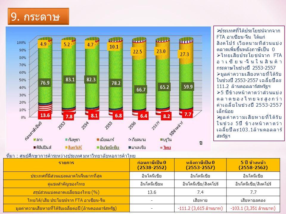 รายการก่อนภาษีเป็น 0 (2538-2552) หลังภาษีเป็น 0 (2553-2557) 5 ปี ข้างหน้า (2558-2562) ประเทศที่มีส่วนแบ่งตลาดไนจีนมากที่สุดอินโดนีเซีย คู่แข่งสำคัญของไทยอินโดนีเซียมอินโดนีเซีย/สิงคโปร์ สรุปส่วนแบ่งตลาดเฉลี่ยของไทย (%)13.67.47.7 ไทยได้/เสีย ประโยชน์จาก FTA อาเซียน-จีน-เสียหายเสียหายลดลง มูลค่าความเสียหายที่ได้รับเฉลี่ยต่อปี (ล้านดอลลาร์สหรัฐ)--111.2 (3,615 ล้านบาท)-103.1 (3,351 ล้านบาท)  ประเทศที่ได้ประโยชน์จากจาก FTA อาเซียน-จีน ได้แก่ สิงคโปร์ เวียดนามทีส่วนแบ่ง ตลาดเพิ่มขึ้นหลังภาษีเป็น 0  ไทยเสียประโยชน์จาก FTA อาเซียน-จีนในสินค้า กระดาษในช่วงปี 2553-2557  มูลค่าความเสียงหายที่ได้รับ ในช่วงปี 2553-2557 เฉลี่ยปีละ 111.2 ล้านดอลลาร์สหรัฐฯ  5 ปีข้างหน้าคาดว่าส่วนแบ่ง ตลาดของไทยจะสูงกว่า ค่าเฉลี่ยในช่วงปี 2553-2557 เล็กน้อย  มูลค่าความเสียหายที่ได้รับ ในช่วง 5ปี ข้างหน้าคาดว่า เฉลี่ยปีละ103.1ล้านดอลลาร์ สหรัฐฯ ที่มา : ศูนย์ศึกษาการค้าระหว่างประเทศ มหาวิทยาลัยหอการค้าไทย
