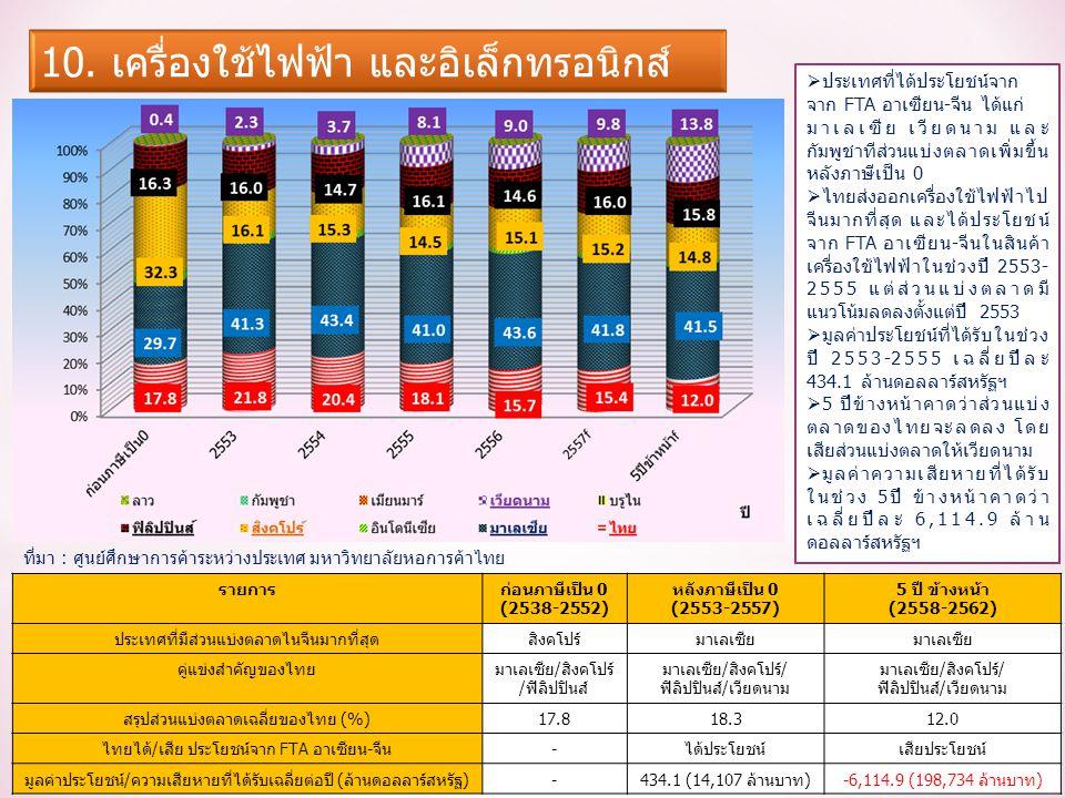 รายการก่อนภาษีเป็น 0 (2538-2552) หลังภาษีเป็น 0 (2553-2557) 5 ปี ข้างหน้า (2558-2562) ประเทศที่มีส่วนแบ่งตลาดไนจีนมากที่สุดสิงคโปร์มาเลเซีย คู่แข่งสำคัญของไทยมาเลเซีย/สิงคโปร์ /ฟิลิปปินส์ มาเลเซีย/สิงคโปร์/ ฟิลิปปินส์/เวียดนาม สรุปส่วนแบ่งตลาดเฉลี่ยของไทย (%)17.818.312.0 ไทยได้/เสีย ประโยชน์จาก FTA อาเซียน-จีน-ได้ประโยชน์เสียประโยชน์ มูลค่าประโยชน์/ความเสียหายที่ได้รับเฉลี่ยต่อปี (ล้านดอลลาร์สหรัฐ)-434.1 (14,107 ล้านบาท)-6,114.9 (198,734 ล้านบาท)  ประเทศที่ได้ประโยชน์จาก จาก FTA อาเซียน-จีน ได้แก่ มาเลเซีย เวียดนาม และ กัมพูชาทีส่วนแบ่งตลาดเพิ่มขึ้น หลังภาษีเป็น 0  ไทยส่งออกเครื่องใช้ไฟฟ้าไป จีนมากที่สุด และได้ประโยชน์ จาก FTA อาเซียน-จีนในสินค้า เครื่องใช้ไฟฟ้าในช่วงปี 2553- 2555 แต่ส่วนแบ่งตลาดมี แนวโน้มลดลงตั้งแต่ปี 2553  มูลค่าประโยชน์ที่ได้รับในช่วง ปี 2553-2555 เฉลี่ยปีละ 434.1 ล้านดอลลาร์สหรัฐฯ  5 ปีข้างหน้าคาดว่าส่วนแบ่ง ตลาดของไทยจะลดลง โดย เสียส่วนแบ่งตลาดให้เวียดนาม  มูลค่าความเสียหายที่ได้รับ ในช่วง 5ปี ข้างหน้าคาดว่า เฉลี่ยปีละ 6,114.9 ล้าน ดอลลาร์สหรัฐฯ ที่มา : ศูนย์ศึกษาการค้าระหว่างประเทศ มหาวิทยาลัยหอการค้าไทย