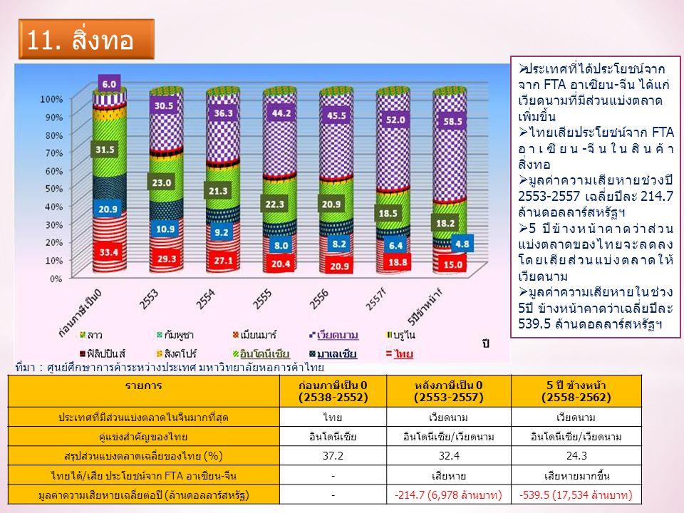 รายการก่อนภาษีเป็น 0 (2538-2552) หลังภาษีเป็น 0 (2553-2557) 5 ปี ข้างหน้า (2558-2562) ประเทศที่มีส่วนแบ่งตลาดไนจีนมากที่สุดไทยเวียดนาม คู่แข่งสำคัญของไทยอินโดนีเซียอินโดนีเซีย/เวียดนาม สรุปส่วนแบ่งตลาดเฉลี่ยของไทย (%)37.232.424.3 ไทยได้/เสีย ประโยชน์จาก FTA อาเซียน-จีน-เสียหายเสียหายมากขึ้น มูลค่าความเสียหายเฉลี่ยต่อปี (ล้านดอลลาร์สหรัฐ)--214.7 (6,978 ล้านบาท)-539.5 (17,534 ล้านบาท)  ประเทศที่ได้ประโยชน์จาก จาก FTA อาเซียน-จีน ได้แก่ เวียดนามที่มีส่วนแบ่งตลาด เพิ่มขึ้น  ไทยเสียประโยชน์จาก FTA อาเซียน-จีนในสินค้า สิ่งทอ  มูลค่าความเสียหายช่วงปี 2553-2557 เฉลี่ยปีละ 214.7 ล้านดอลลาร์สหรัฐฯ  5 ปีข้างหน้าคาดว่าส่วน แบ่งตลาดของไทยจะลดลง โดยเสียส่วนแบ่งตลาดให้ เวียดนาม  มูลค่าความเสียหายในช่วง 5ปี ข้างหน้าคาดว่าเฉลี่ยปีละ 539.5 ล้านดอลลาร์สหรัฐฯ ที่มา : ศูนย์ศึกษาการค้าระหว่างประเทศ มหาวิทยาลัยหอการค้าไทย