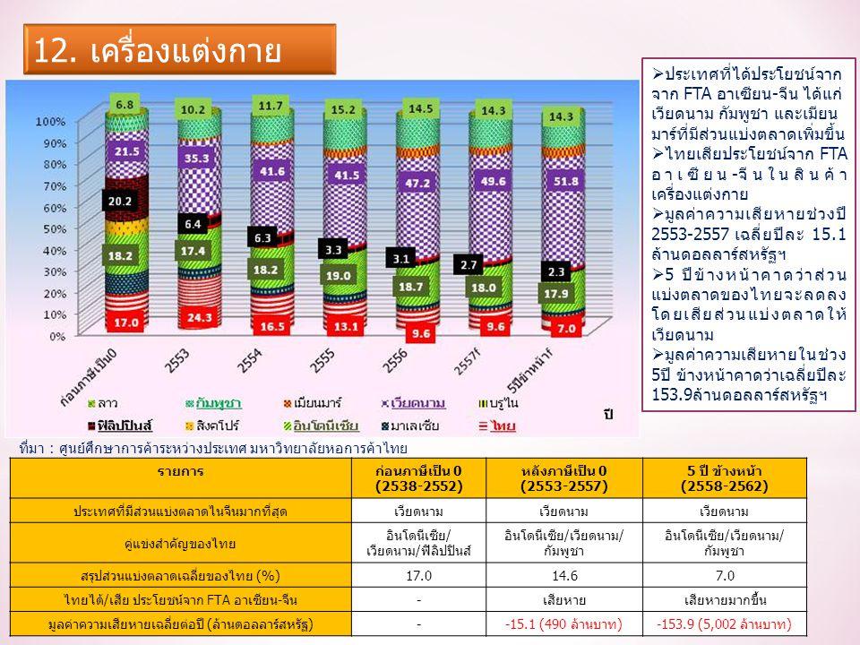 รายการก่อนภาษีเป็น 0 (2538-2552) หลังภาษีเป็น 0 (2553-2557) 5 ปี ข้างหน้า (2558-2562) ประเทศที่มีส่วนแบ่งตลาดไนจีนมากที่สุดเวียดนาม คู่แข่งสำคัญของไทย อินโดนีเซีย/ เวียดนาม/ฟิลิปปินส์ อินโดนีเซีย/เวียดนาม/ กัมพูชา สรุปส่วนแบ่งตลาดเฉลี่ยของไทย (%)17.014.67.0 ไทยได้/เสีย ประโยชน์จาก FTA อาเซียน-จีน-เสียหายเสียหายมากขึ้น มูลค่าความเสียหายเฉลี่ยต่อปี (ล้านดอลลาร์สหรัฐ)--15.1 (490 ล้านบาท)-153.9 (5,002 ล้านบาท)  ประเทศที่ได้ประโยชน์จาก จาก FTA อาเซียน-จีน ได้แก่ เวียดนาม กัมพูชา และเมียน มาร์ที่มีส่วนแบ่งตลาดเพิ่มขึ้น  ไทยเสียประโยชน์จาก FTA อาเซียน-จีนในสินค้า เครื่องแต่งกาย  มูลค่าความเสียหายช่วงปี 2553-2557 เฉลี่ยปีละ 15.1 ล้านดอลลาร์สหรัฐฯ  5 ปีข้างหน้าคาดว่าส่วน แบ่งตลาดของไทยจะลดลง โดยเสียส่วนแบ่งตลาดให้ เวียดนาม  มูลค่าความเสียหายในช่วง 5ปี ข้างหน้าคาดว่าเฉลี่ยปีละ 153.9ล้านดอลลาร์สหรัฐฯ ที่มา : ศูนย์ศึกษาการค้าระหว่างประเทศ มหาวิทยาลัยหอการค้าไทย