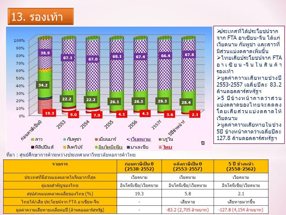 รายการก่อนภาษีเป็น 0 (2538-2552) หลังภาษีเป็น 0 (2553-2557) 5 ปี ข้างหน้า (2558-2562) ประเทศที่มีส่วนแบ่งตลาดไนจีนมากที่สุดเวียดนาม คู่แข่งสำคัญของไทยอินโดนีเซีย/เวียดนาม สรุปส่วนแบ่งตลาดเฉลี่ยของไทย (%)19.35.82.1 ไทยได้/เสีย ประโยชน์จาก FTA อาเซียน-จีน-เสียหายเสียหายมากขึ้น มูลค่าความเสียหายเฉลี่ยต่อปี (ล้านดอลลาร์สหรัฐ)--83.2 (2,705 ล้านบาท)-127.8 (4,154 ล้านบาท)  ประเทศที่ได้ประโยชน์จาก จาก FTA อาเซียน-จีน ได้แก่ เวียดนาม กัมพูชา และลาวที่ มีส่วนแบ่งตลาดเพิ่มขึ้น  ไทยเสียประโยชน์จาก FTA อาเซียน-จีนในสินค้า รองเท้า  มูลค่าความเสียหายช่วงปี 2553-2557 เฉลี่ยปีละ 83.2 ล้านดอลลาร์สหรัฐฯ  5 ปีข้างหน้าคาดว่าส่วน แบ่งตลาดของไทยจะลดลง โดยเสียส่วนแบ่งตลาดให้ เวียดนาม  มูลค่าความเสียหายในช่วง 5ปี ข้างหน้าคาดว่าเฉลี่ยปีละ 127.8 ล้านดอลลาร์สหรัฐฯ ที่มา : ศูนย์ศึกษาการค้าระหว่างประเทศ มหาวิทยาลัยหอการค้าไทย