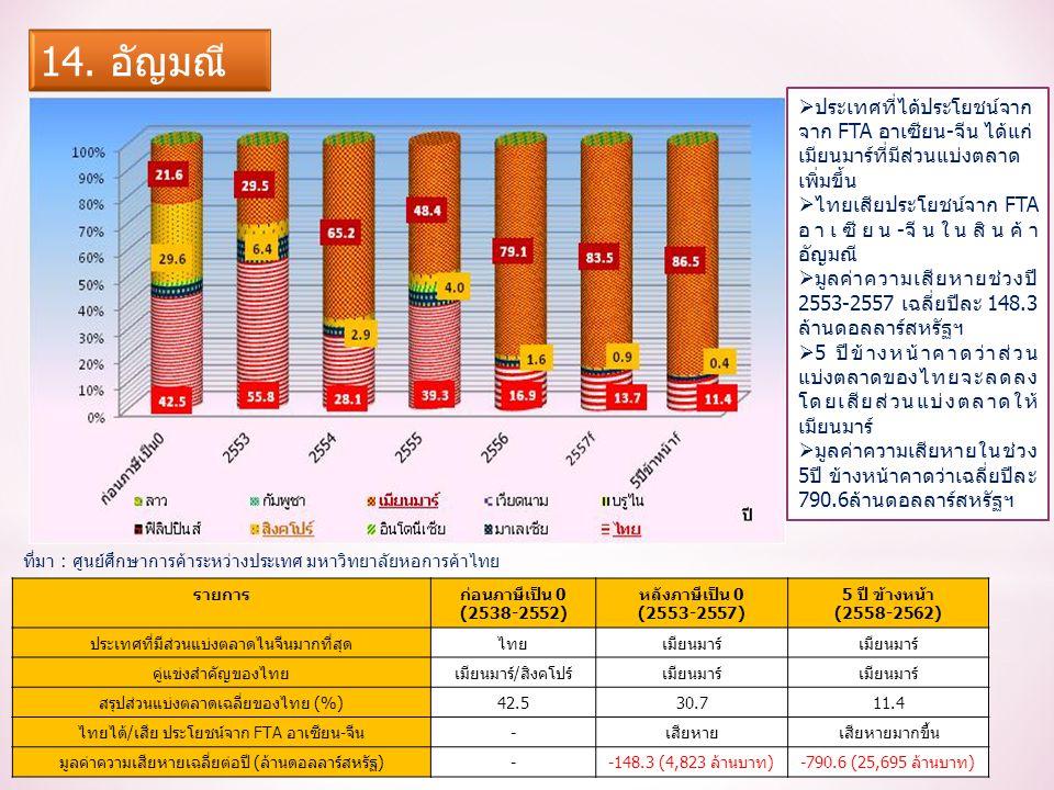 รายการก่อนภาษีเป็น 0 (2538-2552) หลังภาษีเป็น 0 (2553-2557) 5 ปี ข้างหน้า (2558-2562) ประเทศที่มีส่วนแบ่งตลาดไนจีนมากที่สุดไทยเมียนมาร์ คู่แข่งสำคัญของไทยเมียนมาร์/สิงคโปร์เมียนมาร์ สรุปส่วนแบ่งตลาดเฉลี่ยของไทย (%)42.530.711.4 ไทยได้/เสีย ประโยชน์จาก FTA อาเซียน-จีน-เสียหายเสียหายมากขึ้น มูลค่าความเสียหายเฉลี่ยต่อปี (ล้านดอลลาร์สหรัฐ)--148.3 (4,823 ล้านบาท)-790.6 (25,695 ล้านบาท)  ประเทศที่ได้ประโยชน์จาก จาก FTA อาเซียน-จีน ได้แก่ เมียนมาร์ที่มีส่วนแบ่งตลาด เพิ่มขึ้น  ไทยเสียประโยชน์จาก FTA อาเซียน-จีนในสินค้า อัญมณี  มูลค่าความเสียหายช่วงปี 2553-2557 เฉลี่ยปีละ 148.3 ล้านดอลลาร์สหรัฐฯ  5 ปีข้างหน้าคาดว่าส่วน แบ่งตลาดของไทยจะลดลง โดยเสียส่วนแบ่งตลาดให้ เมียนมาร์  มูลค่าความเสียหายในช่วง 5ปี ข้างหน้าคาดว่าเฉลี่ยปีละ 790.6ล้านดอลลาร์สหรัฐฯ ที่มา : ศูนย์ศึกษาการค้าระหว่างประเทศ มหาวิทยาลัยหอการค้าไทย