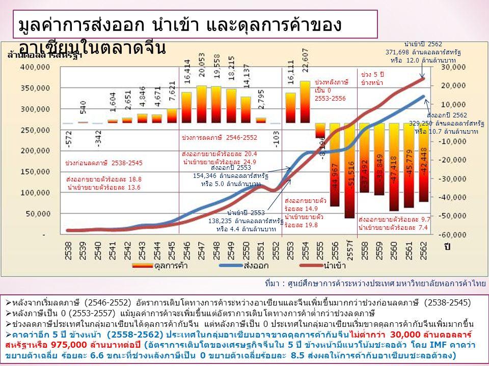 มูลค่าการส่งออก นำเข้า และดุลการค้าของ อาเซียนในตลาดจีน  หลังจากเริ่มลดภาษี (2546-2552) อัตราการเติบโตทางการค้าระหว่างอาเซียนและจีนเพิ่มขึ้นมากกว่าช่วงก่อนลดภาษี (2538-2545)  หลังภาษีเป็น 0 (2553-2557) แม้มูลค่าการค้าจะเพิ่มขึ้นแต่อัตราการเติบโตทางการค้าต่ำกว่าช่วงลดภาษี  ช่วงลดภาษีประเทศในกลุ่มอาเซียนได้ดุลการค้ากับจีน แต่หลังภาษีเป็น 0 ประเทศในกลุ่มอาเซียนเริ่มขาดดุลการค้ากับจีนเพิ่มมากขึ้น  คาดว่าอีก 5 ปี ข้างหน้า (2558-2562) ประเทศในกลุ่มอาเซียนอาจขาดดุลการค้ากับจีนไม่ต่ำกว่า 30,000 ล้านดอลลาร์ สหรัฐฯหรือ 975,000 ล้านบาทต่อปี (อัตราการเติบโตของเศรษฐกิจจีนใน 5 ปี ข้างหน้ามีแนวโน้มชะลอตัว โดย IMF คาดว่า ขยายตัวเฉลี่ย ร้อยละ 6.6 ขณะที่ช่วงหลังภาษีเป็น 0 ขยายตัวเฉลี่ยร้อยละ 8.5 ส่งผลให้การค้ากับอาเซียนชะลอตัวลง) ที่มา : ศูนย์ศึกษาการค้าระหว่างประเทศ มหาวิทยาลัยหอการค้าไทย ช่วงก่อนลดภาษี 2538-2545 ส่งออกขยายตัวร้อยละ 18.8 นำเข้าขยายตัวร้อยละ 13.6 ช่วงการลดภาษี 2546-2552 ส่งออกขยายตัวร้อยละ 20.4 นำเข้าขยายตัวร้อยละ 24.9 ช่วงหลังภาษี เป็น 0 2553-2556 ส่งออกขยายตัว ร้อยละ 14.9 นำเข้าขยายตัว ร้อยละ 19.8 ช่วง 5 ปี ข้างหน้า ส่งออกขยายตัวร้อยละ 9.7 นำเข้าขยายตัวร้อยละ 7.4 ส่งออกปี 2553 154,346 ล้านดอลลาร์สหรัฐ หรือ 5.0 ล้านล้านบาท นำเข้าปี 2553 138,235 ล้านดอลลาร์สหรัฐ หรือ 4.4 ล้านล้านบาท ส่งออกปี 2562 329,250 ล้านดอลลาร์สหรัฐ หรือ 10.7 ล้านล้านบาท นำเข้าปี 2562 371,698 ล้านดอลลาร์สหรัฐ หรือ 12.0 ล้านล้านบาท