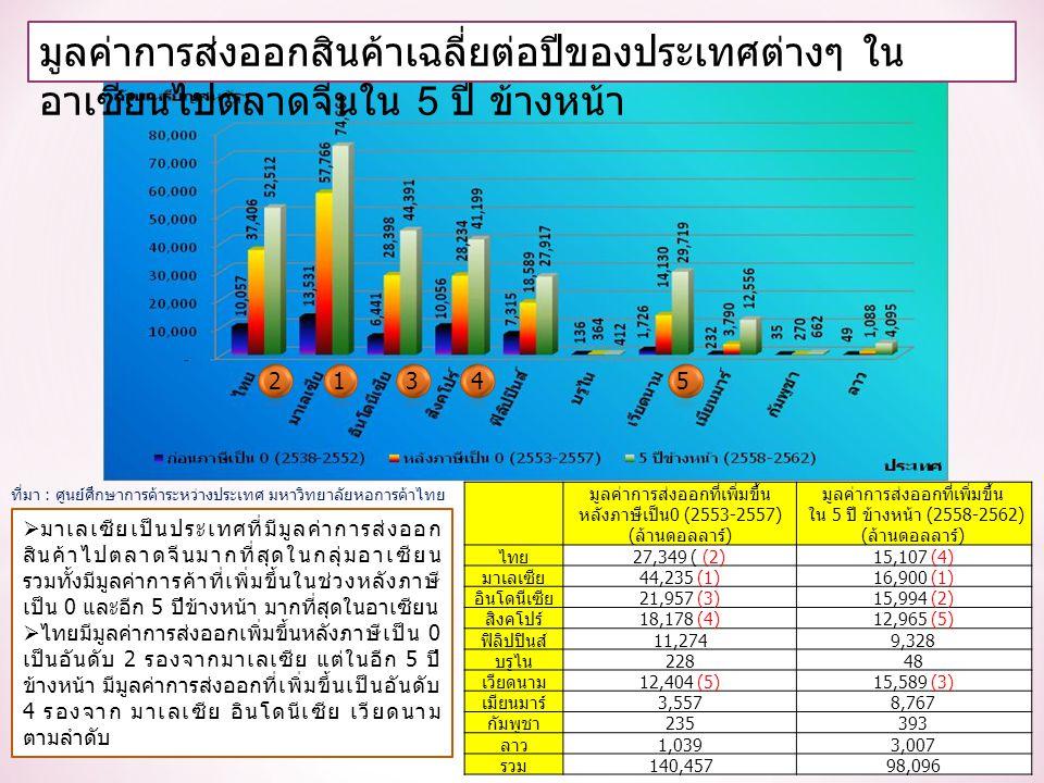 มูลค่าการส่งออกสินค้าเฉลี่ยต่อปีของประเทศต่างๆ ใน อาเซียนไปตลาดจีนใน 5 ปี ข้างหน้า  มาเลเซียเป็นประเทศที่มีมูลค่าการส่งออก สินค้าไปตลาดจีนมากที่สุดในกลุ่มอาเซียน รวมทั้งมีมูลค่าการค้าที่เพิ่มขึ้นในช่วงหลังภาษี เป็น 0 และอีก 5 ปีข้างหน้า มากที่สุดในอาเซียน  ไทยมีมูลค่าการส่งออกเพิ่มขึ้นหลังภาษีเป็น 0 เป็นอันดับ 2 รองจากมาเลเซีย แต่ในอีก 5 ปี ข้างหน้า มีมูลค่าการส่งออกที่เพิ่มขึ้นเป็นอันดับ 4 รองจาก มาเลเซีย อินโดนีเซีย เวียดนาม ตามลำดับ 12345 ที่มา : ศูนย์ศึกษาการค้าระหว่างประเทศ มหาวิทยาลัยหอการค้าไทย มูลค่าการส่งออกที่เพิ่มขึ้น หลังภาษีเป็น0 (2553-2557) (ล้านดอลลาร์) มูลค่าการส่งออกที่เพิ่มขึ้น ใน 5 ปี ข้างหน้า (2558-2562) (ล้านดอลลาร์) ไทย27,349 ( (2)15,107 (4) มาเลเซีย44,235 (1)16,900 (1) อินโดนีเซีย21,957 (3)15,994 (2) สิงคโปร์18,178 (4)12,965 (5) ฟิลิปปินส์11,2749,328 บรูไน22848 เวียดนาม12,404 (5)15,589 (3) เมียนมาร์3,5578,767 กัมพูชา235393 ลาว1,0393,007 รวม140,45798,096