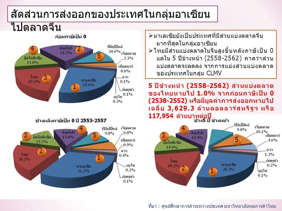 สัดส่วนการส่งออกของประเทศในกลุ่มอาเซียน ไปตลาดจีน 1 2 3 4 5 1 2 3 4 5 1 2 3 4 5  มาเลเซียยังเป็นประเทศที่มีส่วนแบ่งตลาดจีน มากที่สุดในกลุ่มอาเซียน  ไทยมีส่วนแบ่งตลาดในจีนสูงขึ้นหลังภาษีเป็น 0 แต่ใน 5 ปีข้างหน้า (2558-2562) คาดว่าส่วน แบ่งตลาดจะลดลง จากการแย่งส่วนแบ่งตลาด ของประเทศในกลุ่ม CLMV 5 ปีข้างหน้า (2558-2562) ส่วนแบ่งตลาด ของไทยหายไป 1.0% จากก่อนภาษีเป็น 0 (2538-2552) หรือมีมูลค่าการส่งออกหายไป เฉลี่ย 3,629.3 ล้านดอลลาร์สหรัฐฯ หรือ 117,954 ล้านบาทต่อปี ที่มา : ศูนย์ศึกษาการค้าระหว่างประเทศ มหาวิทยาลัยหอการค้าไทย