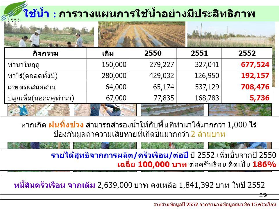 ใช้น้ำ : การวางแผนการใช้น้ำอย่างมีประสิทธิภาพ กิจกรรมเดิม255025512552 ทำนาในฤดู150,000279,227327,041677,524 ทำไร่(ตลอดทั้งปี)280,000429,032126,950192,157 เกษตรผสมผสาน64,00065,174537,129708,476 ปลูกเห็ด(นอกฤดูทำนา)67,00077,835168,7835,736 รายได้สุทธิจากการผลิต/ครัวเรือน/ต่อปี ปี 2552 เพิ่มขึ้นจากปี 2550 เฉลี่ย 100,000 บาท ต่อครัวเรือน คิดเป็น 186% หากเกิด ฝนทิ้งช่วง สามารถสำรองน้ำให้กับพื้นที่ทำนาได้มากกว่า 1,000 ไร่ ป้องกันมูลค่าความเสียหายที่เกิดขึ้นมากกว่า 2 ล้านบาท หนี้สินครัวเรือน จากเดิม 2,639,000 บาท คงเหลือ 1,841,392 บาท ในปี 2552 รวบรวมข้อมูลปี 2552 จากจำนวนข้อมูลสมาชิก 15 ครัวเรือน 2/9