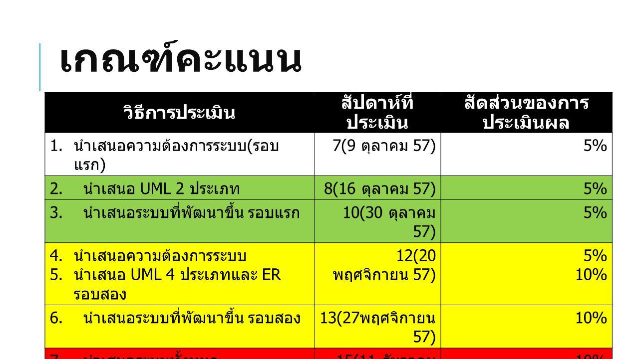 เกณฑ์คะแนน วิธีการประเมิน สัปดาห์ที่ ประเมิน สัดส่วนของการ ประเมินผล 1. นำเสนอความต้องการระบบ ( รอบ แรก ) 7(9 ตุลาคม 57) 5%5% 2. นำเสนอ UML 2 ประเภท 8