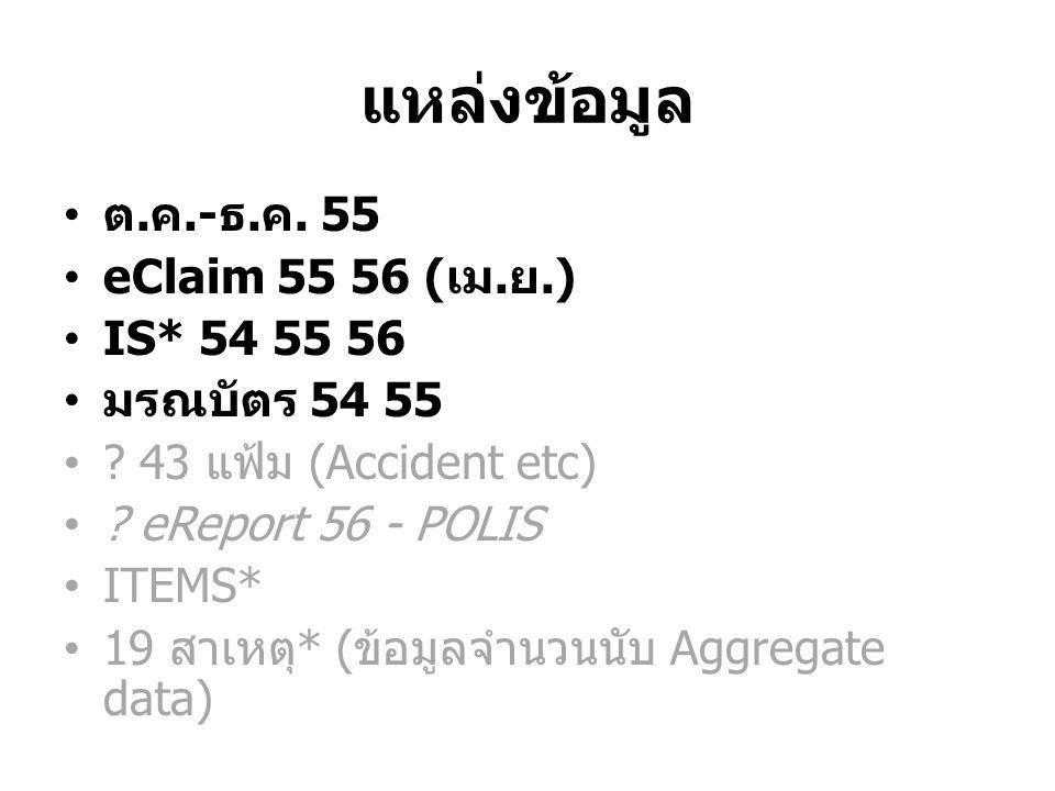 แหล่งข้อมูล ต. ค.- ธ. ค. 55 eClaim 55 56 ( เม. ย.) IS* 54 55 56 มรณบัตร 54 55 ? 43 แฟ้ม (Accident etc) ? eReport 56 - POLIS ITEMS* 19 สาเหตุ * ( ข้อมู