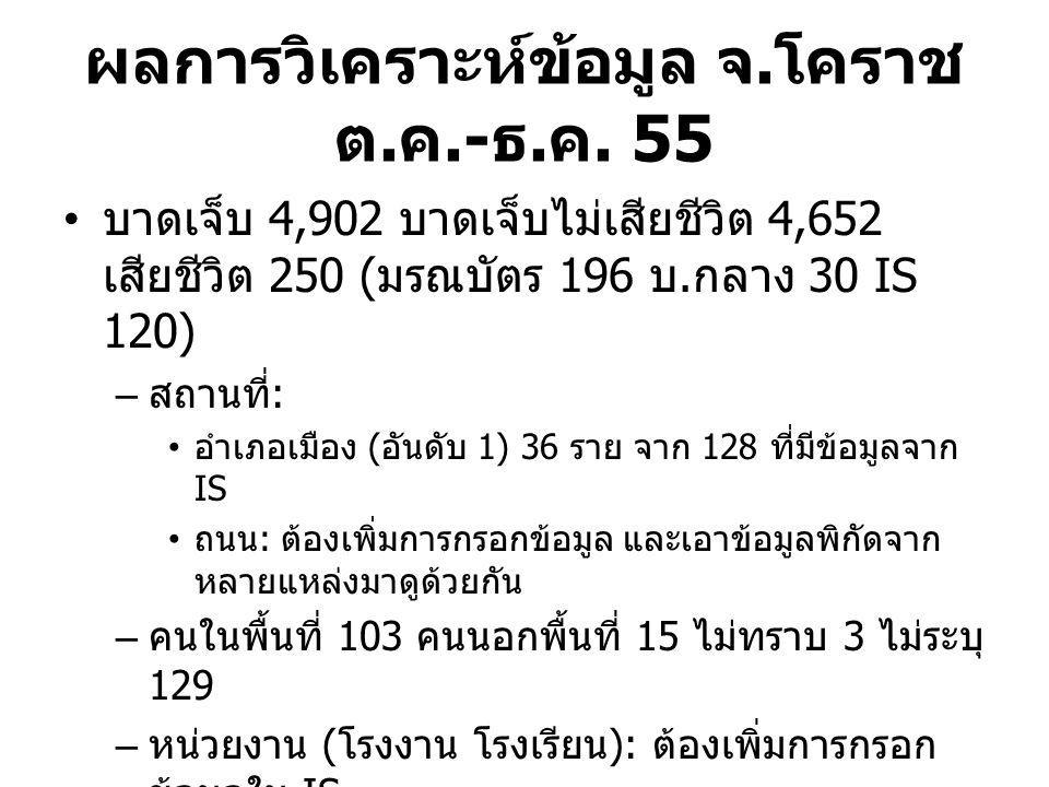 ผลการวิเคราะห์ข้อมูล จ. โคราช ต. ค.- ธ. ค. 55 บาดเจ็บ 4,902 บาดเจ็บไม่เสียชีวิต 4,652 เสียชีวิต 250 ( มรณบัตร 196 บ. กลาง 30 IS 120) – สถานที่ : อำเภอ