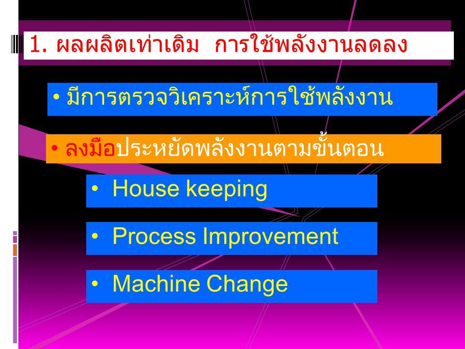 1. ผลผลิตเท่าเดิม การใช้พลังงานลดลง มีการตรวจวิเคราะห์การใช้พลังงาน ลงมือประหยัดพลังงานตามขั้นตอน House keeping Process Improvement Machine Change