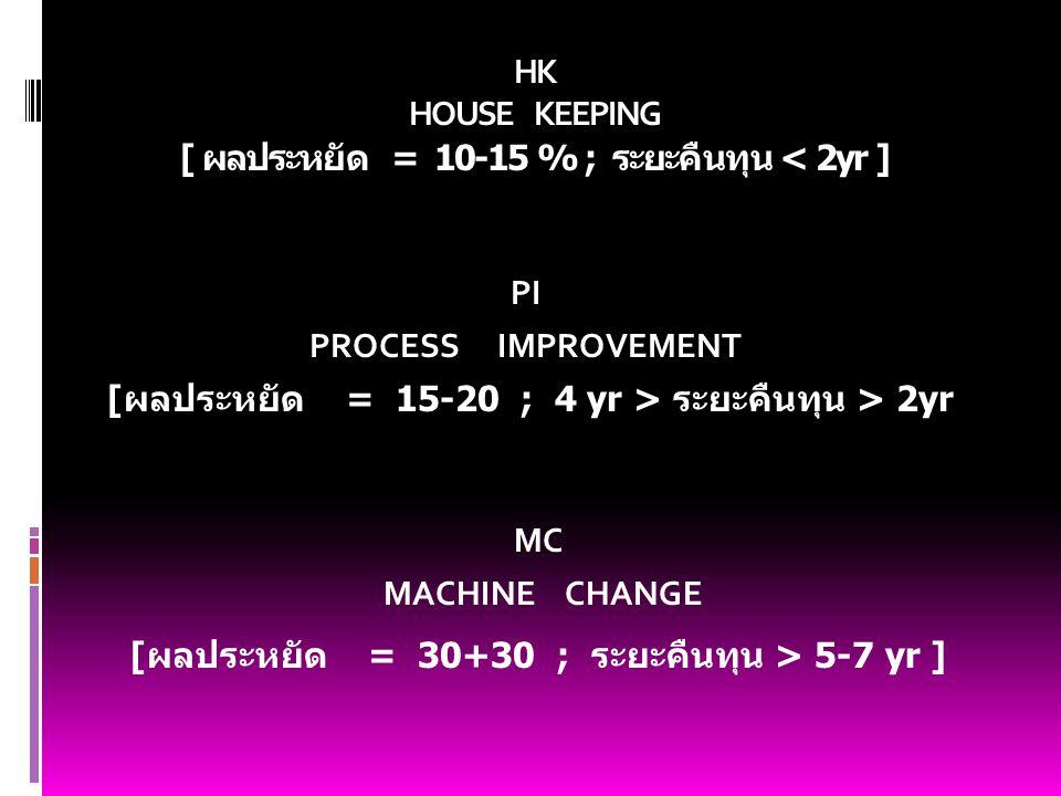 HK HOUSE KEEPING [ ผลประหยัด = 10-15 % ; ระยะคืนทุน < 2yr ] PI PROCESS IMPROVEMENT [ผลประหยัด = 15-20 ; 4 yr > ระยะคืนทุน > 2yr MC MACHINE CHANGE [ผลป