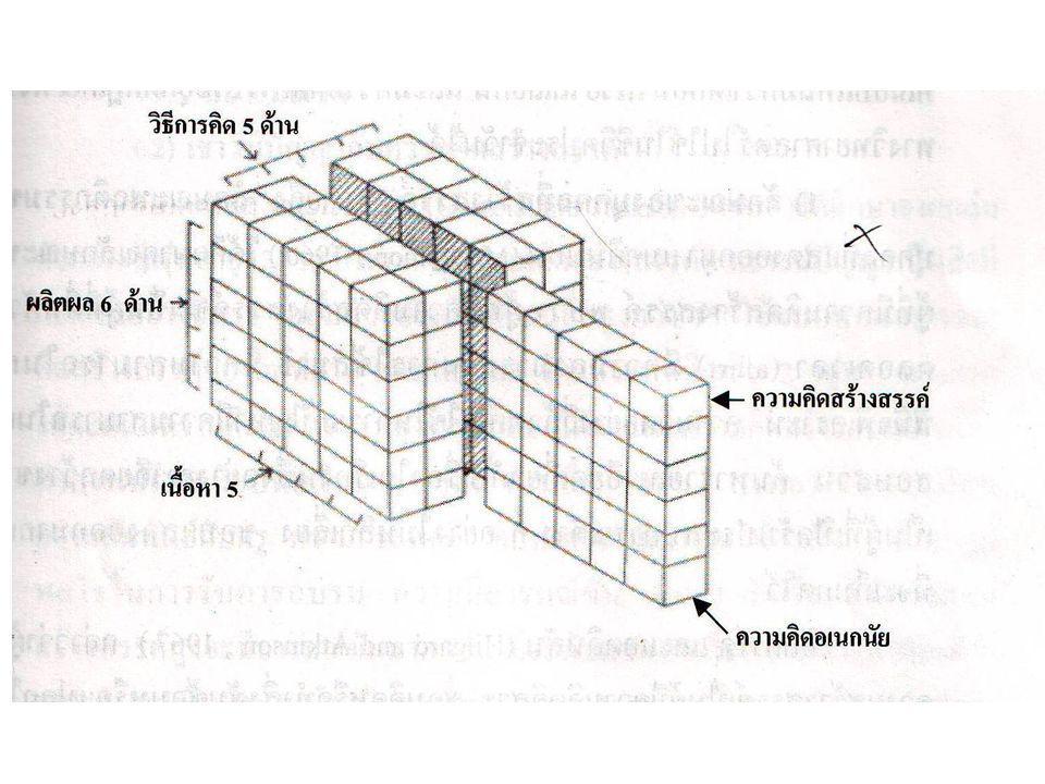 การคิดแบบเอกนัย มีลักษณะการคิด 4 แบบคือ 1.ความคิดคล่องแคล่ว (Fluency) 2.