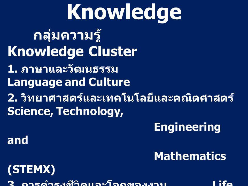 Knowledge กลุ่มความรู้ Knowledge Cluster 1. ภาษาและวัฒนธรรม Language and Culture 2.