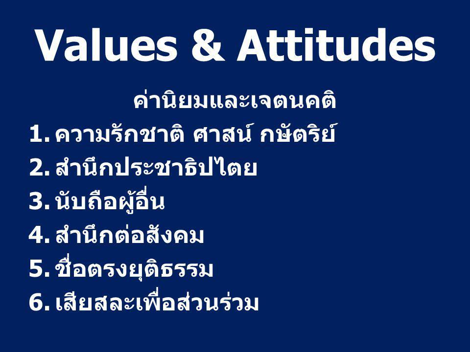 Values & Attitudes ค่านิยมและเจตนคติ 1. ความรักชาติ ศาสน์ กษัตริย์ 2.