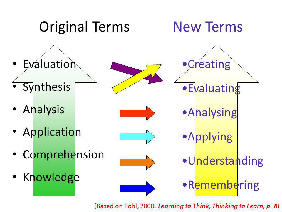 Original Terms New Terms Evaluation Synthesis Analysis Application Comprehension Knowledge Creating Evaluating Analysing Applying Understanding Rememb