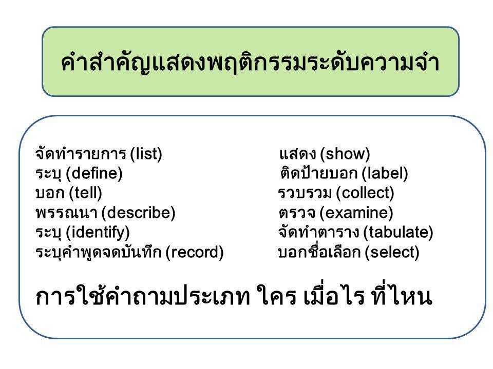 จัดทำรายการ (list) แสดง (show) ระบุ (define) ติดป้ายบอก (label) บอก (tell) รวบรวม (collect) พรรณนา (describe) ตรวจ (examine) ระบุ (identify) จัดทำตาราง (tabulate) ระบุคำพูดจดบันทึก (record) บอกชื่อเลือก (select) การใช้คำถามประเภท ใคร เมื่อไร ที่ไหน คำสำคัญแสดงพฤติกรรมระดับความจำ