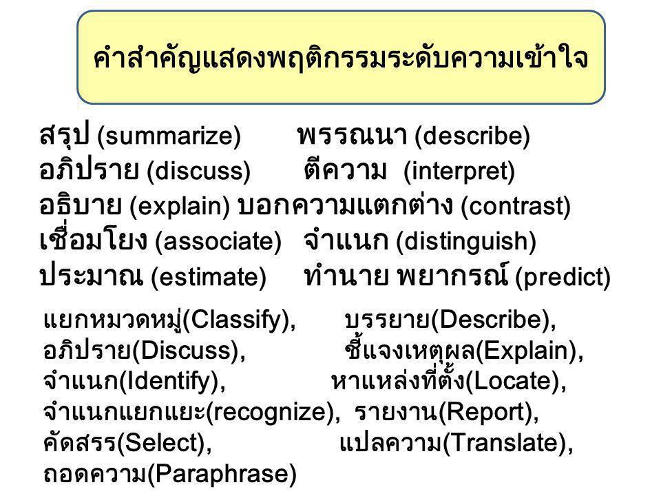 สรุป (summarize) พรรณนา (describe) อภิปราย (discuss) ตีความ (interpret) อธิบาย (explain) บอกความแตกต่าง (contrast) เชื่อมโยง (associate) จำแนก (distinguish) ประมาณ (estimate) ทำนาย พยากรณ์ (predict) คำสำคัญแสดงพฤติกรรมระดับความเข้าใจ แยกหมวดหมู่(Classify), บรรยาย(Describe), อภิปราย(Discuss), ชี้แจงเหตุผล(Explain), จำแนก(Identify), หาแหล่งที่ตั้ง(Locate), จำแนกแยกแยะ(recognize), รายงาน(Report), คัดสรร(Select), แปลความ(Translate), ถอดความ(Paraphrase)