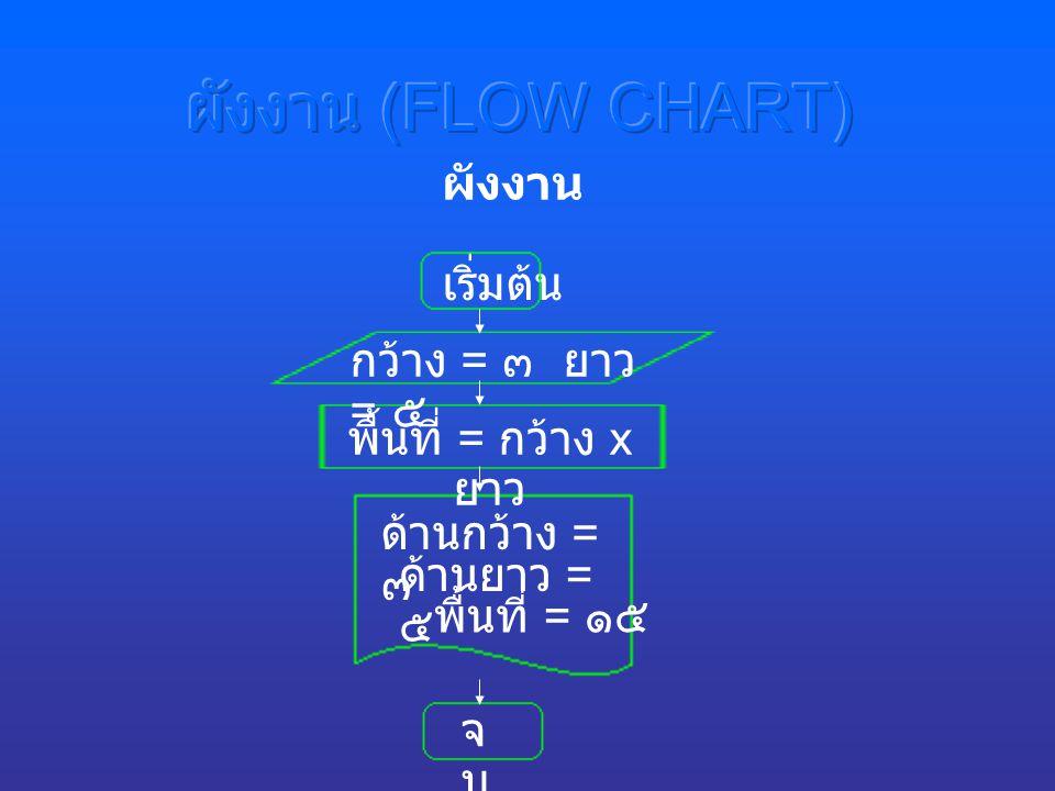 กว้าง = ๓ ยาว = ๕ พื้นที่ = กว้าง x ยาว ด้านกว้าง = ๓ จบจบ ผังงาน ด้านยาว = ๕ พื้นที่ = ๑๕