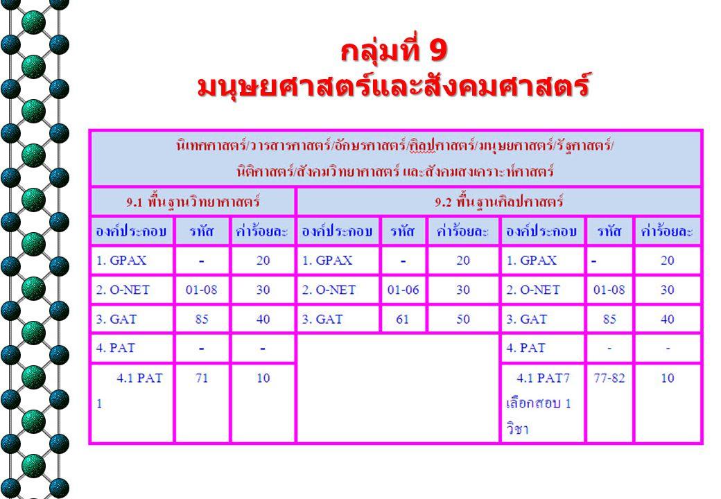 กิจกรรมกำหนดวัน กำหนดสอบ ประกาศผล 31 ม.ค. 54 O-NET สอบ 24 – 27 ธ.
