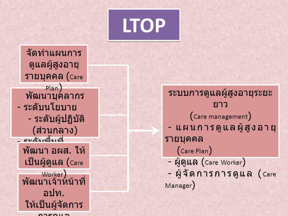 LTOP พัฒนาบุคลากร - ระดับนโยบาย - ระดับผู้ปฏิบัติ ( ส่วนกลาง ) - ระดับพื้นที่ จัดทำแผนการ ดูแลผู้สูงอายุ รายบุคคล ( Care Plan ) พัฒนาเจ้าหน้าที่ อปท.