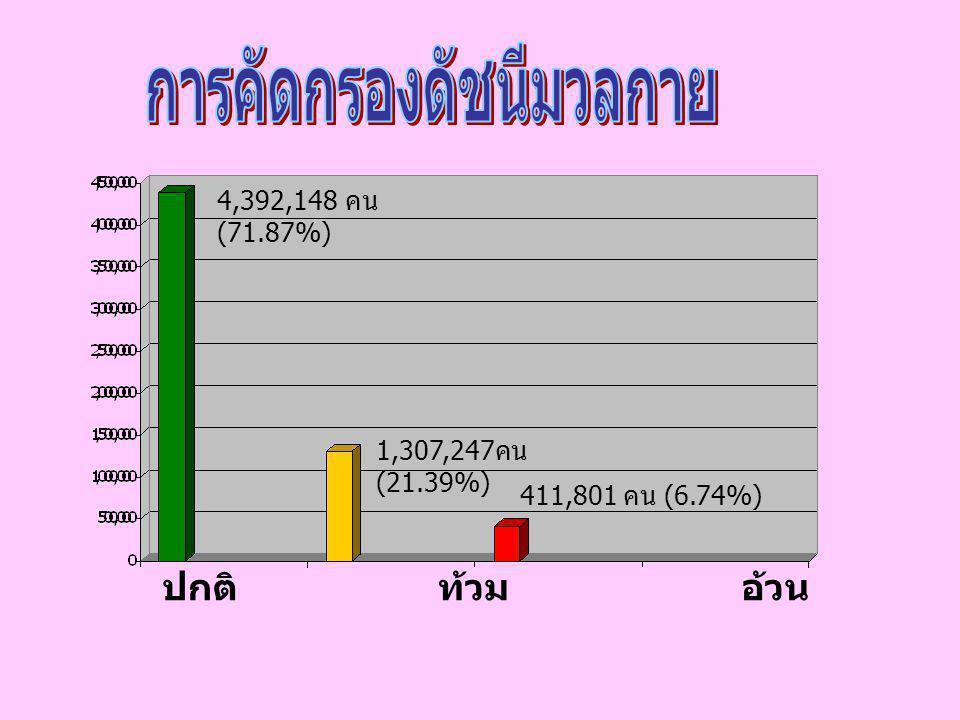 4,392,148 คน (71.87%) 1,307,247 คน (21.39%) 411,801 คน (6.74%) ปกติ ท้วม อ้วน