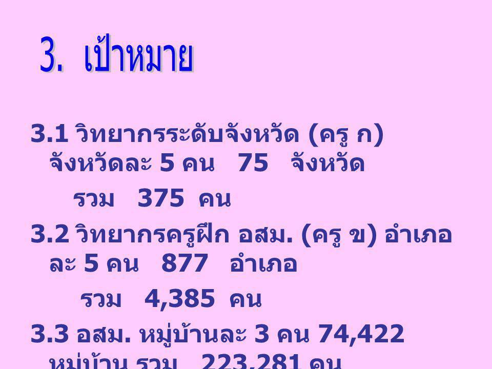 3.1 วิทยากรระดับจังหวัด ( ครู ก ) จังหวัดละ 5 คน 75 จังหวัด รวม 375 คน 3.2 วิทยากรครูฝึก อสม. ( ครู ข ) อำเภอ ละ 5 คน 877 อำเภอ รวม 4,385 คน 3.3 อสม.
