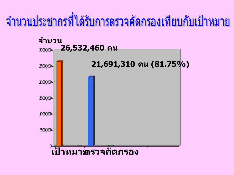 21,691,310 คน (81.75%) 26,532,460 คน เป้าหมายตรวจคัดกรอง จำนวน