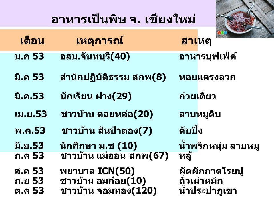 เดือน เหตุการณ์สาเหตุ อาหารเป็นพิษ จ. เชียงใหม่ ม.ค 53 อสม.จันทบุรี(40)อาหารบุฟเฟ่ต์ มี.ค 53 สำนักปฏิบัติธรรม สกพ(8)หอยแครงลวก มี.ค.53 นักเรียน ฝาง(29