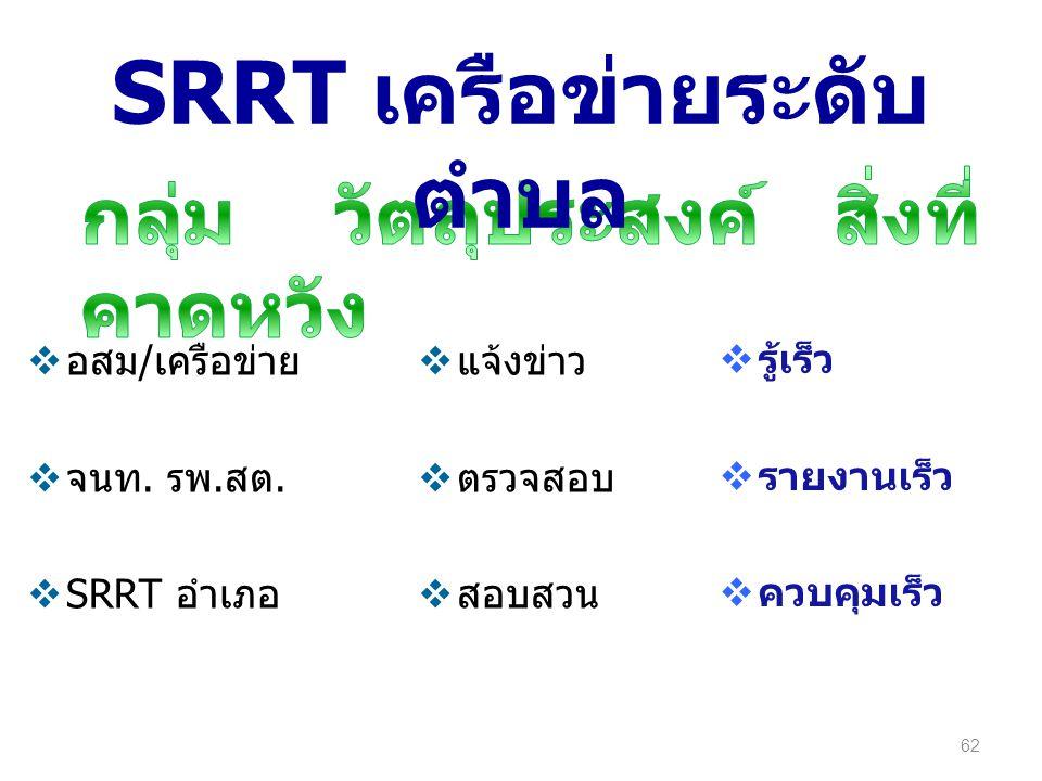  อสม/เครือข่าย  จนท. รพ.สต.  SRRT อำเภอ  แจ้งข่าว  ตรวจสอบ  สอบสวน  รู้เร็ว  รายงานเร็ว  ควบคุมเร็ว 62 SRRT เครือข่ายระดับ ตำบล