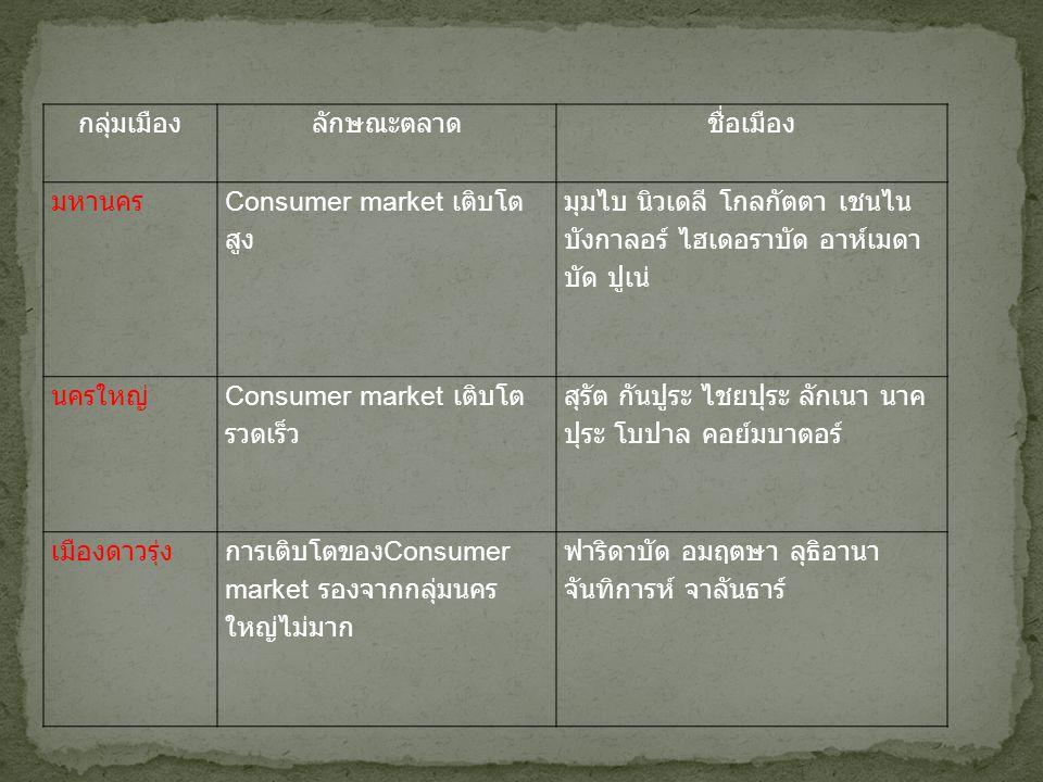 กลุ่มเมืองลักษณะตลาดชื่อเมือง มหานคร Consumer market เติบโต สูง มุมไบ นิวเดลี โกลกัตตา เชนไน บังกาลอร์ ไฮเดอราบัด อาห์เมดา บัด ปูเน่ นครใหญ่ Consumer market เติบโต รวดเร็ว สุรัต กันปูระ ไชยปุระ ลักเนา นาค ปุระ โบปาล คอย์มบาตอร์ เมืองดาวรุ่งการเติบโตของ Consumer market รองจากกลุ่มนคร ใหญ่ไม่มาก ฟาริดาบัด อมฤตษา ลุธิอานา จันทิการห์ จาลันธาร์
