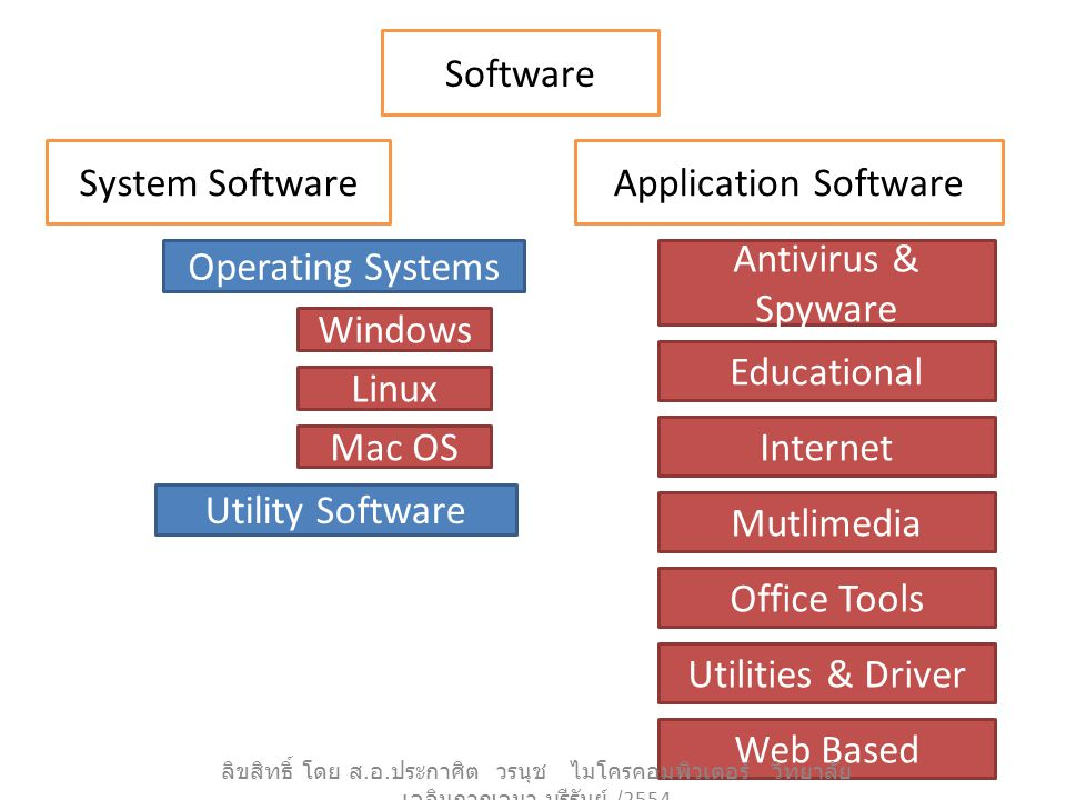 Software Operating Systems Windows Mac OS Linux Educational System Software Utility Software Application Software Antivirus & Spyware Internet Mutlimedia Office Tools Utilities & Driver Web Based ลิขสิทธิ์ โดย ส.