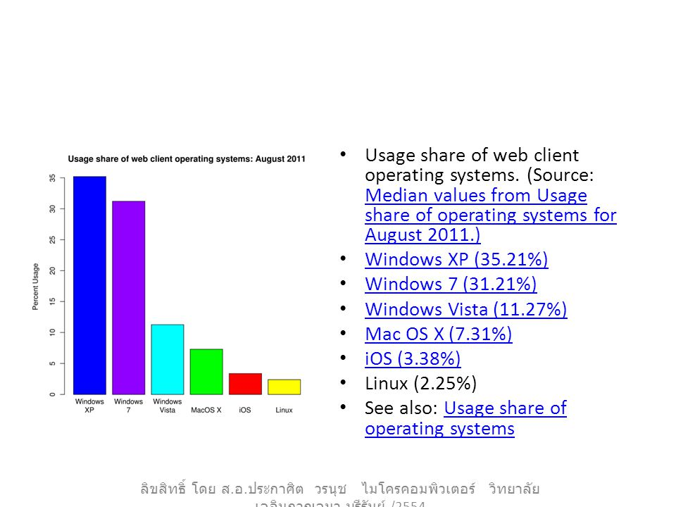 Usage share of web client operating systems. (Source: Median values from Usage share of operating systems for August 2011.) Median values from Usage s