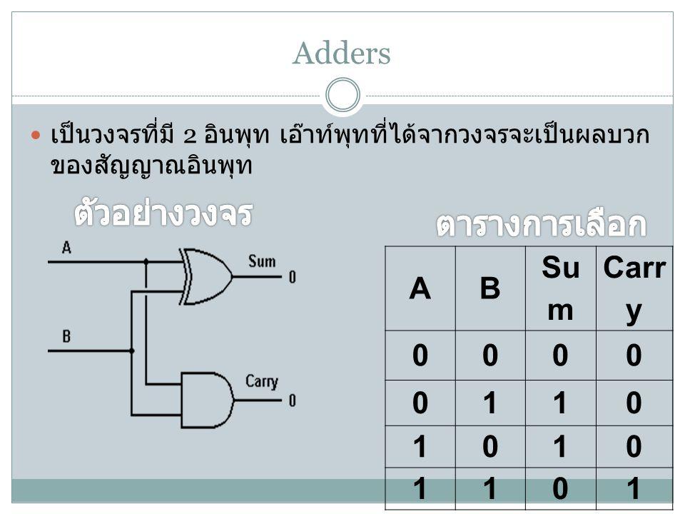 Adders เป็นวงจรที่มี 2 อินพุท เอ๊าท์พุทที่ได้จากวงจรจะเป็นผลบวก ของสัญญาณอินพุท AB Su m Carr y 0000 0110 1010 1101
