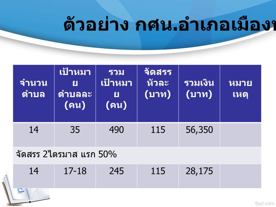 ตัวอย่าง กศน. อำเภอเมืองพัทลุง จำนวน ตำบล เป้าหมา ย ตำบลละ ( คน ) รวม เป้าหมา ย ( คน ) จัดสรร หัวละ ( บาท ) รวมเงิน ( บาท ) หมาย เหตุ 143549011556,350