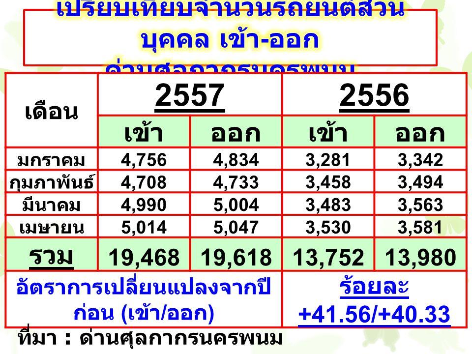 เดือน 25572556 เข้าออกเข้าออก มกราคม 4,7564,8343,2813,342 กุมภาพันธ์ 4,7084,733 3,4583,494 มีนาคม 4,9905,0043,4833,563 เมษายน 5,0145,0473,5303,581 รวม 19,46819,61813,75213,980 อัตราการเปลี่ยนแปลงจากปี ก่อน ( เข้า / ออก ) ร้อยละ +41.56/+40.33 ที่มา : ด่านศุลกากรนครพนม