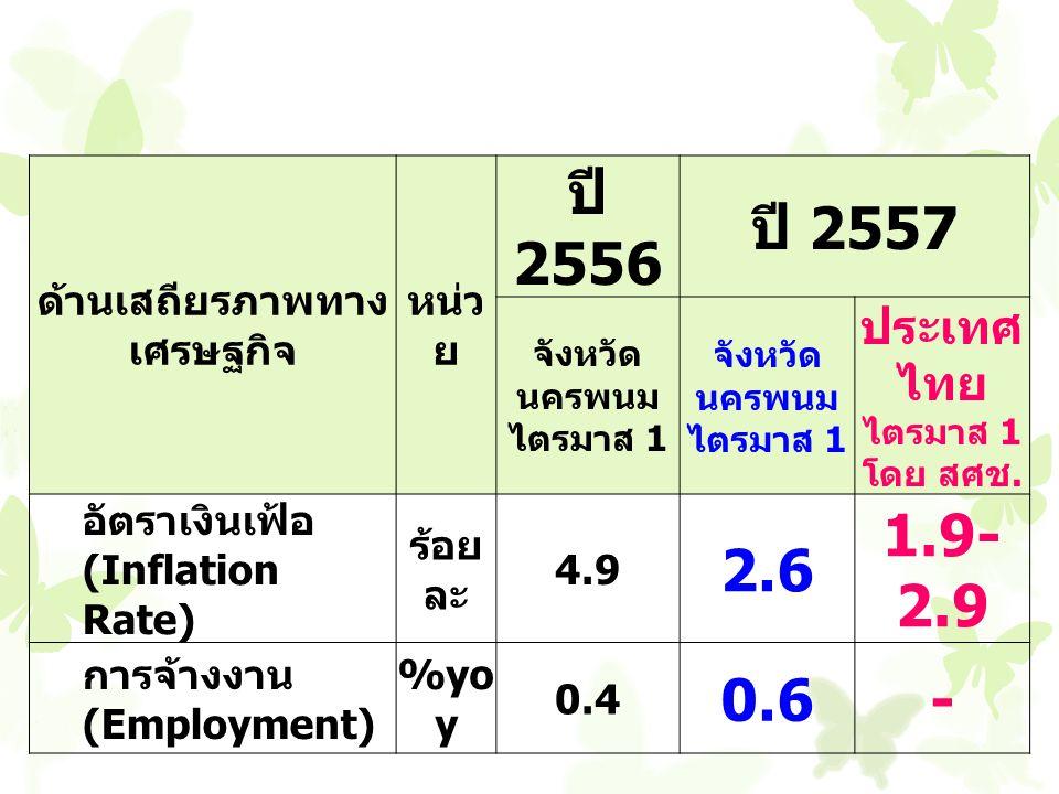 ด้านเสถียรภาพทาง เศรษฐกิจ หน่ว ย ปี 2556 ปี 2557 จังหวัด นครพนม ไตรมาส 1 จังหวัด นครพนม ไตรมาส 1 ประเทศ ไทย ไตรมาส 1 โดย สศช.